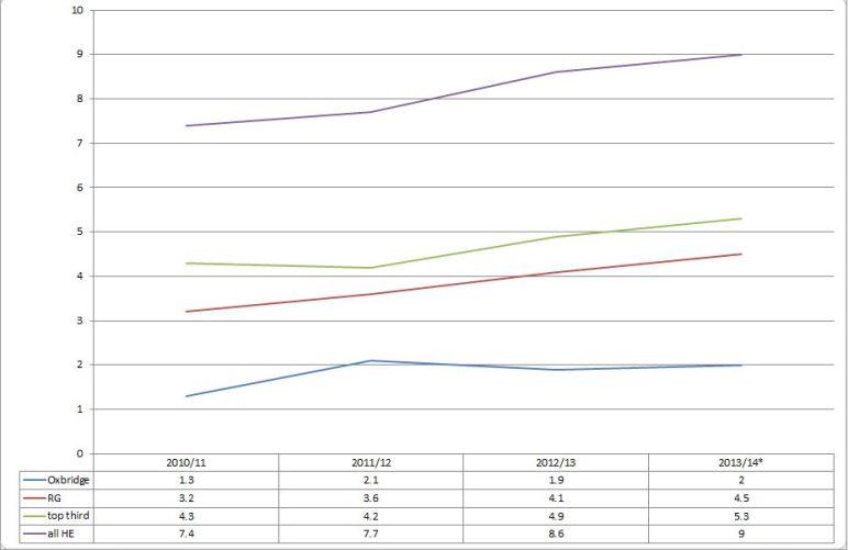 Chart 2 oxbridge Capture Oct 2015