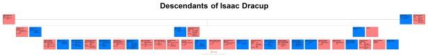Descendants of Isaac Dracup
