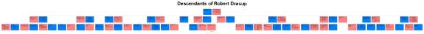 Descendants of Robert Dracup