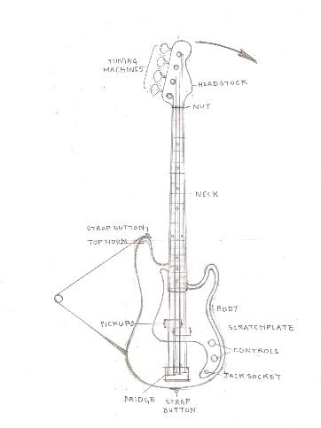 Fender bass body diagram automotive block diagram bass ergonomics eponymous rh timdracup wordpress com fender bass body template lefty fender p bass body maxwellsz