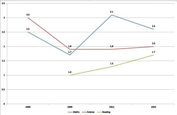 pisa-2015-chart-2-capture