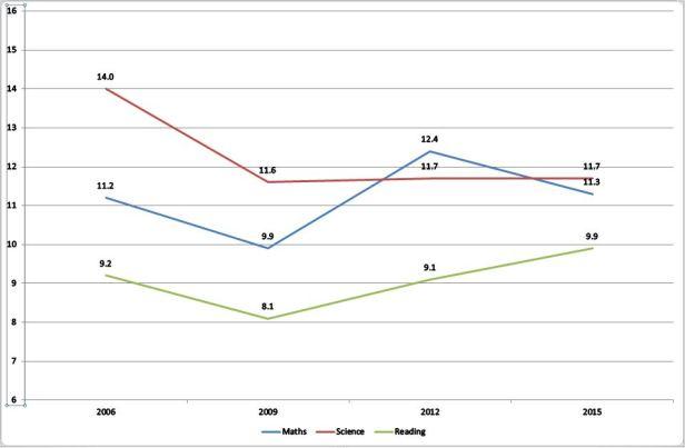 pisa-2015-chart-3