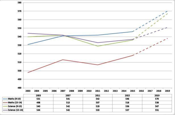 timss-2015-chart-1